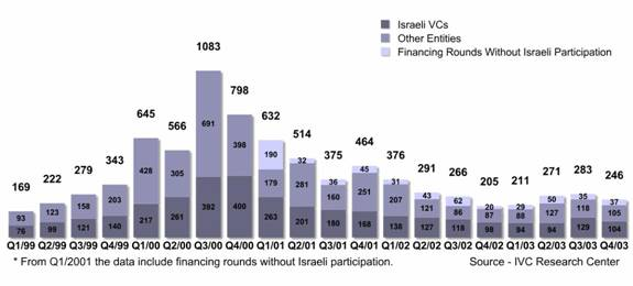 Capital Raised by Israeli High-Tech Companies by Quarter ($M)